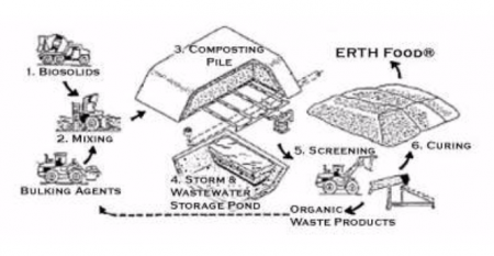 ERTH Products- Composting Process
